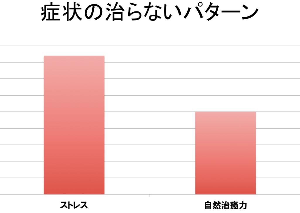 %e7%97%87%e7%8a%b6%e3%82%b0%e3%83%a9%e3%83%95