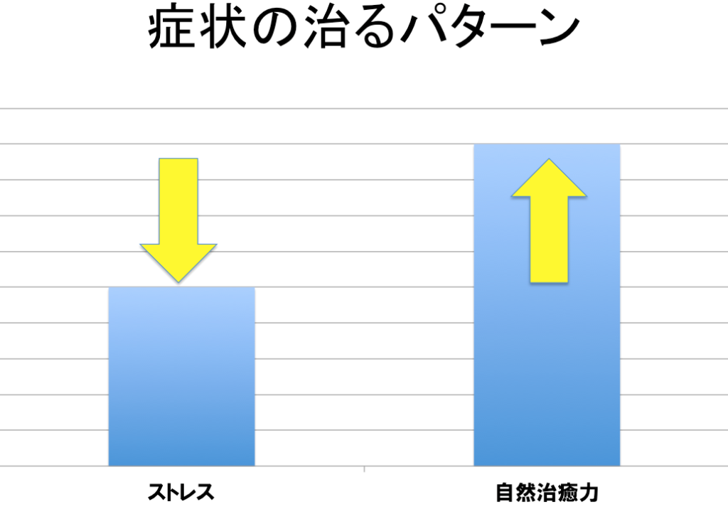 %e7%97%87%e7%8a%b6%e3%82%b0%e3%83%a9%e3%83%952